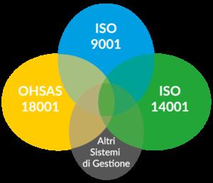 Contec AQS sistemi-gestione-ISO-OHSAS