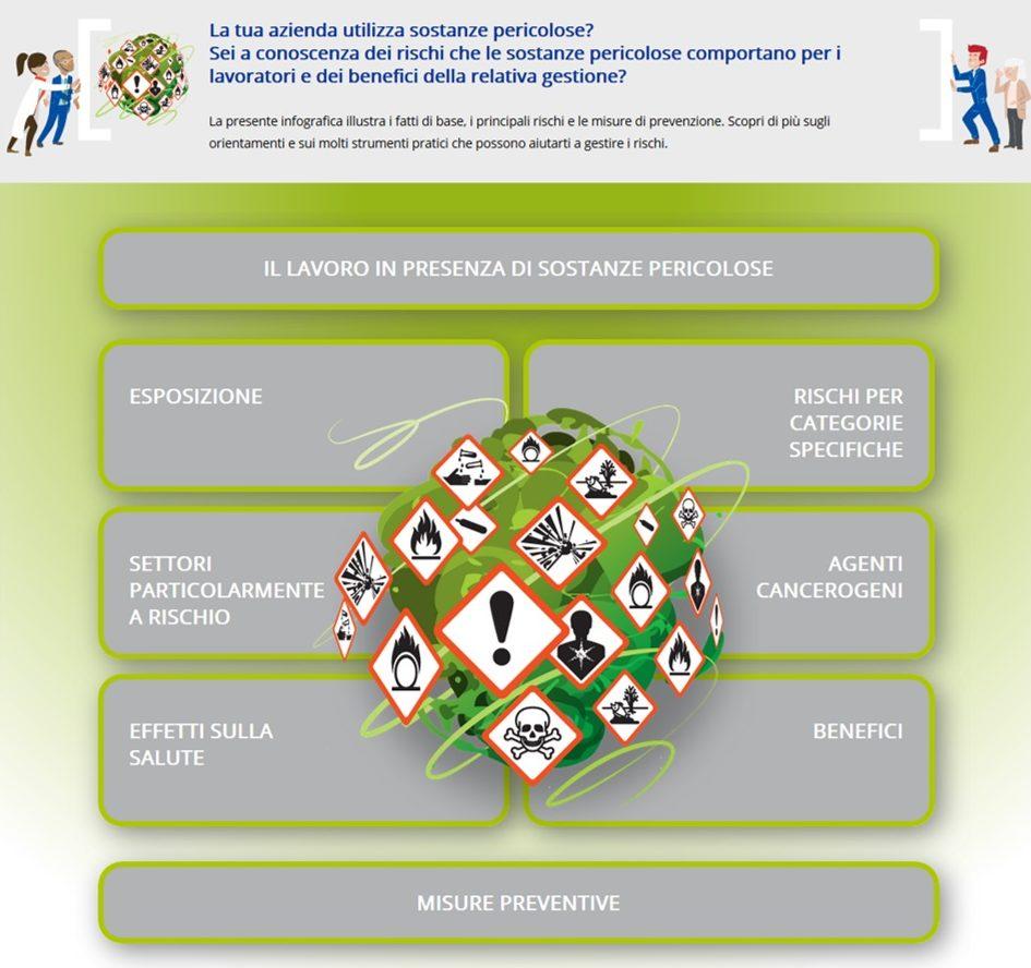 Eu-OSHA infografica sostanze pericolose